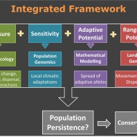 Developing an integrated framework to investigate biodiversity responses to global change