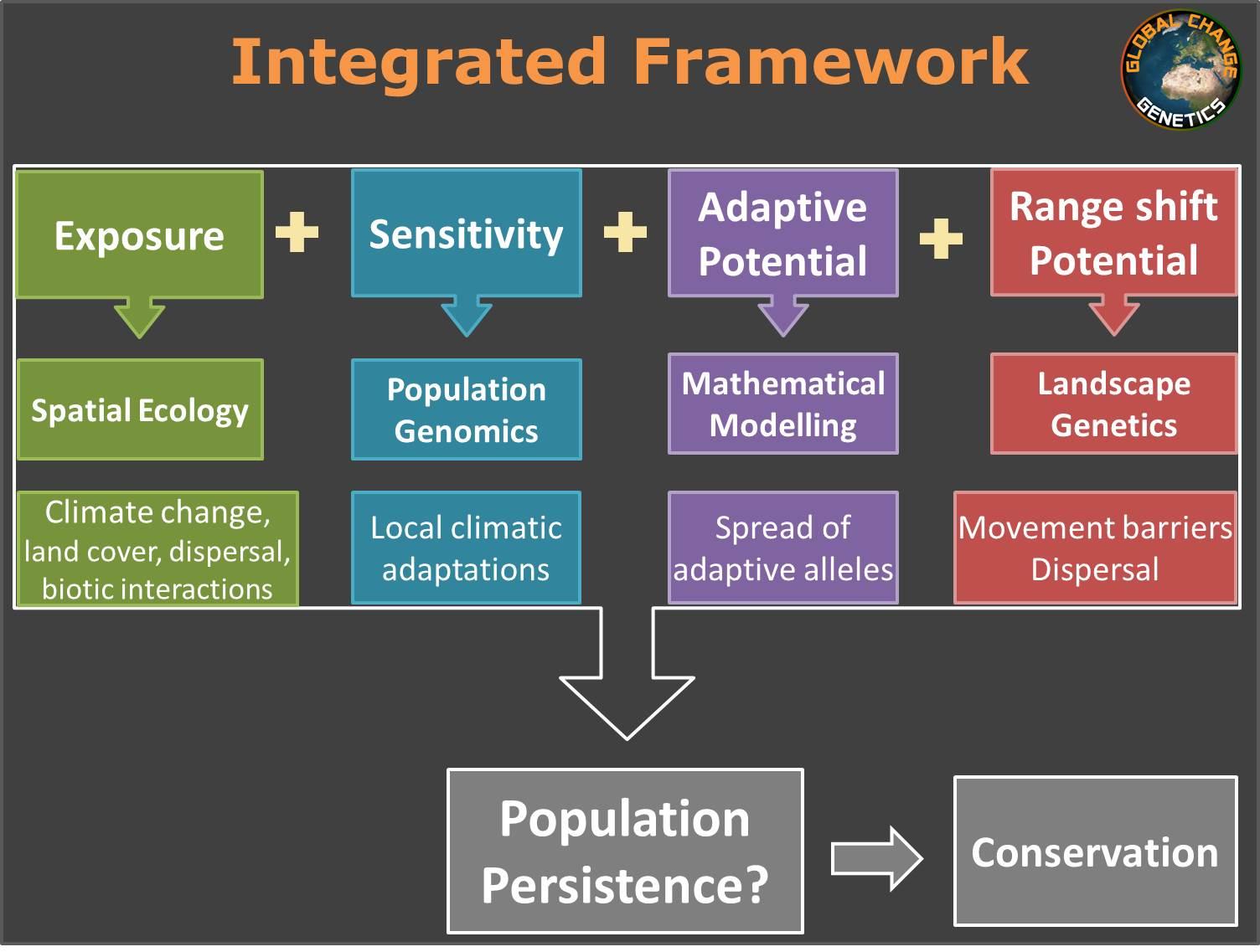 Integrated_framework